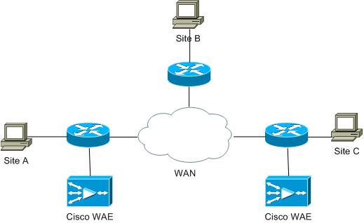 WAAS-topology