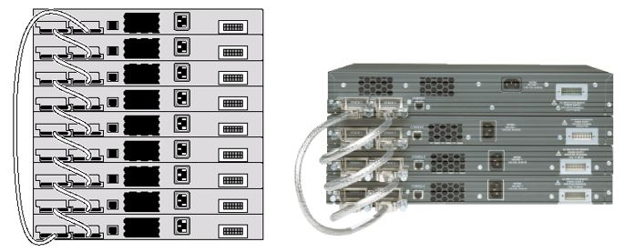 Configuration of Stacked Access Switches Solutions - UniNets Blog