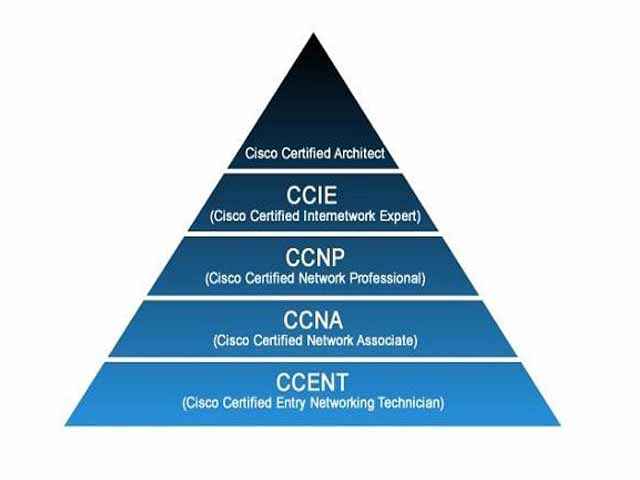 cisco certifications levels