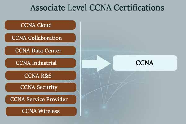 Associate level CCNA certification