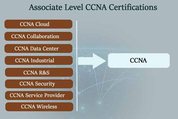 Associate level CCNA certification