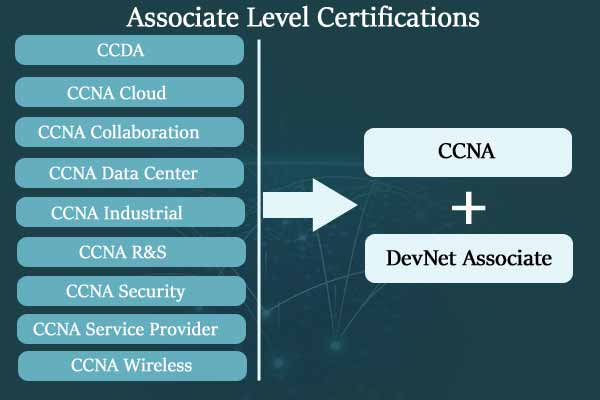 Associate level cisco certification