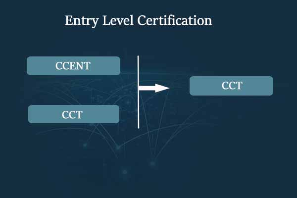 Entry Level Changes in Cisco Certifications