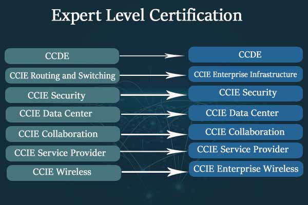 Expert Level Cisco Certification Changes