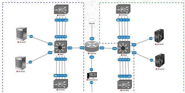 BIG IP DNS Main Image