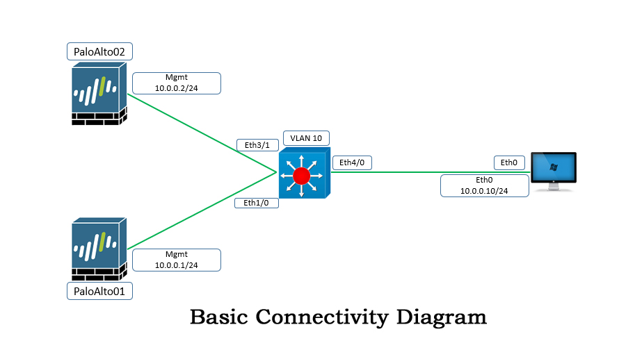 Palo Alto Basic Connectivity Diagram