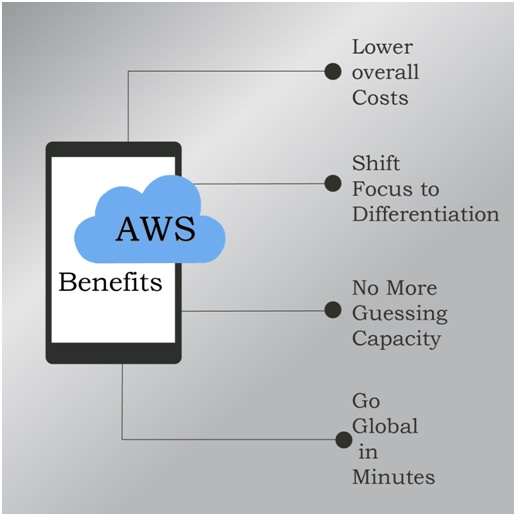 AWS Benefits