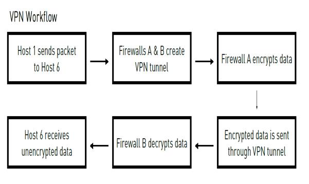 VPN Workflow