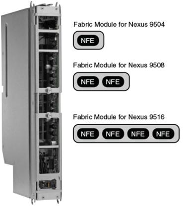Fabric module NFE