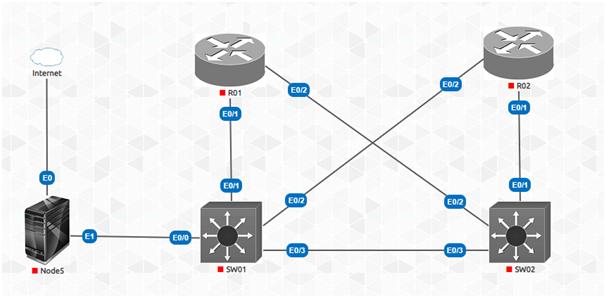 Python task topology