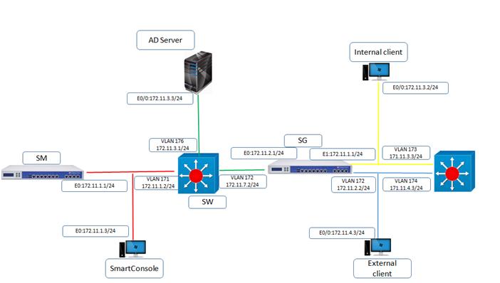 Authentication LDAP Integration