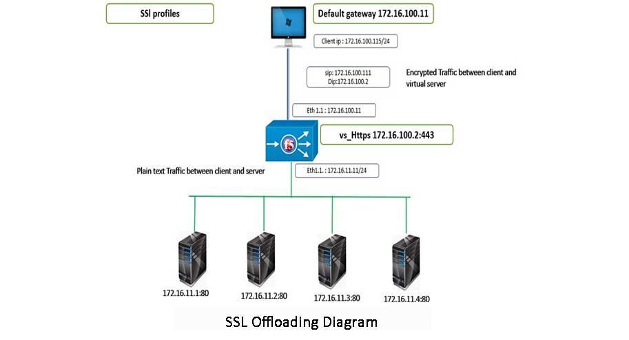 SSL Offloading Diagram